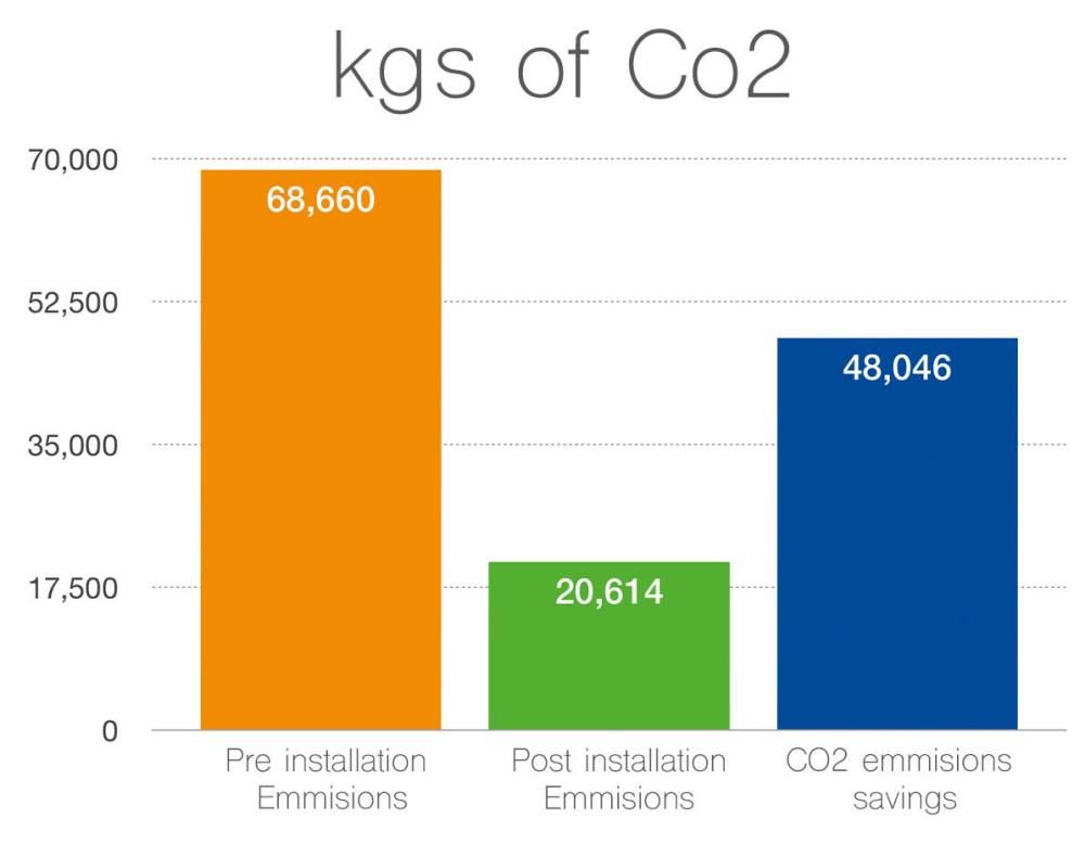Victoria Hospital - Annual Savings (CO2)