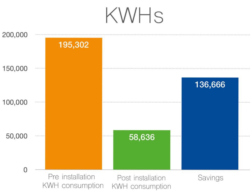Victoria Hospital - Annual Savings (KWHs)