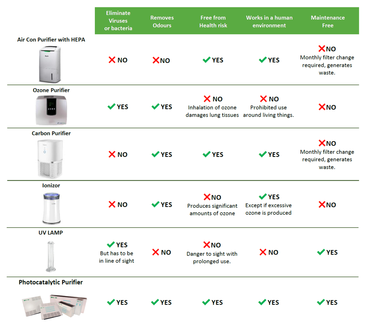 Comparison with alternative air purifiers